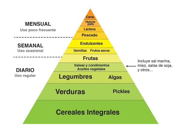 piramidemacrobiotica-02